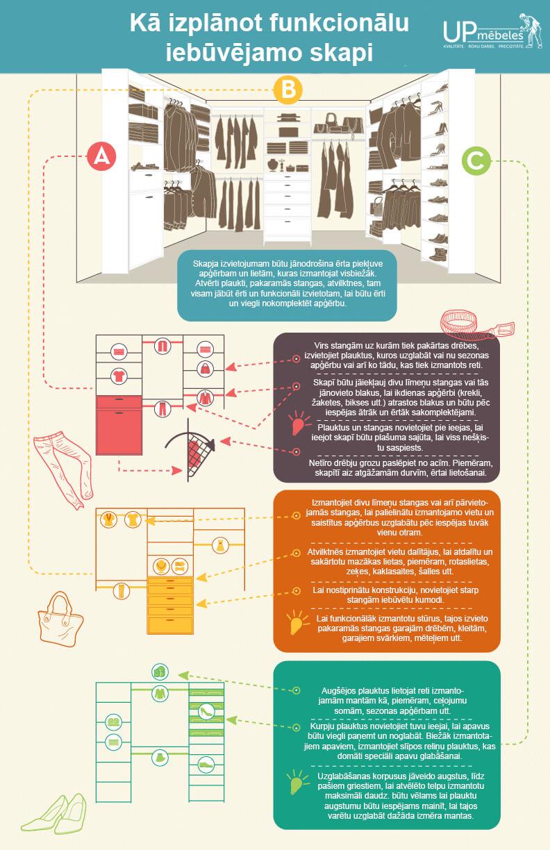 iebūvējamais skapis - infografiks